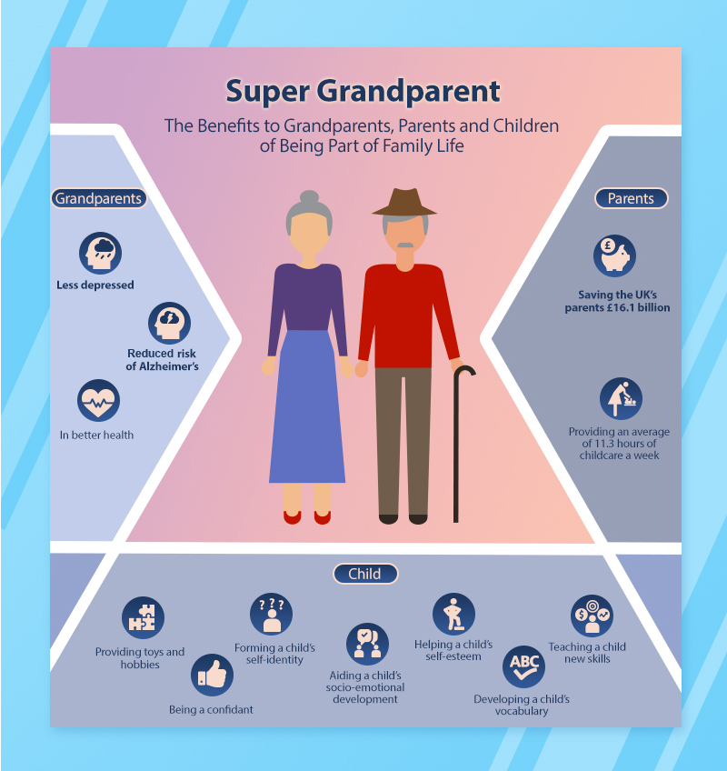 super grandparent intro