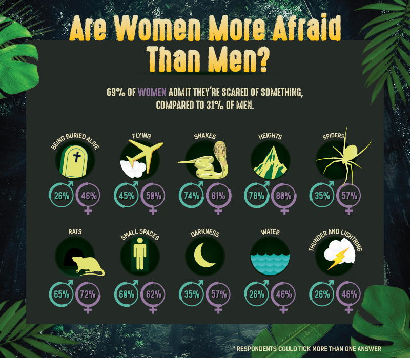 men more afraid