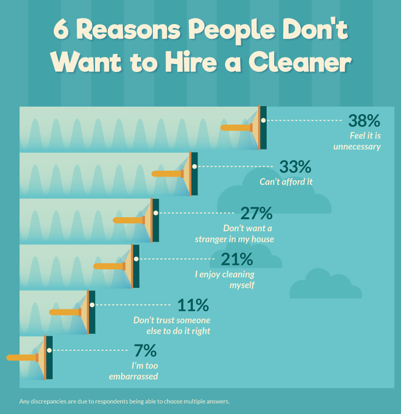 reasons people don't hire a cleaner