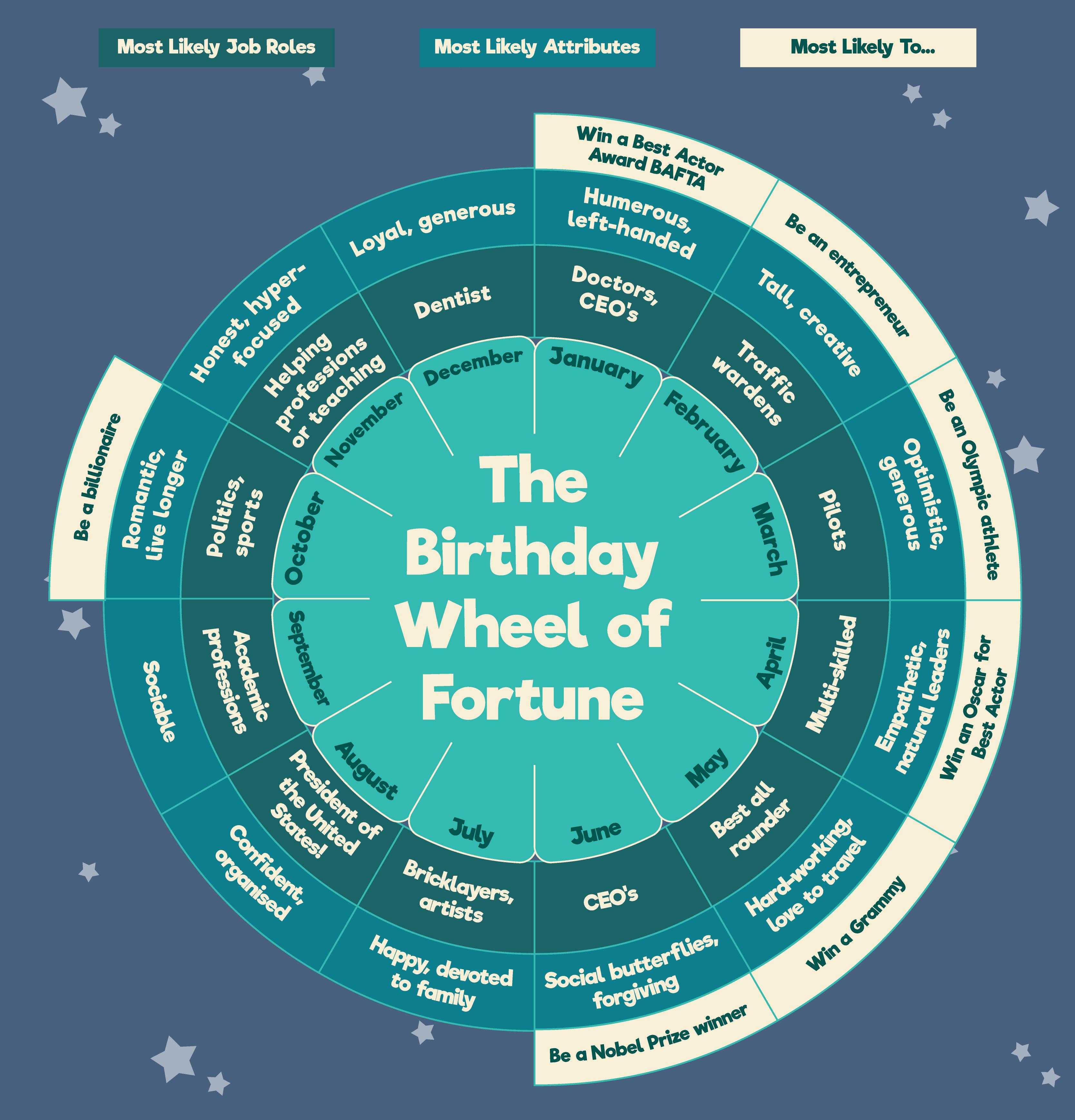 birthday wheel of fortune