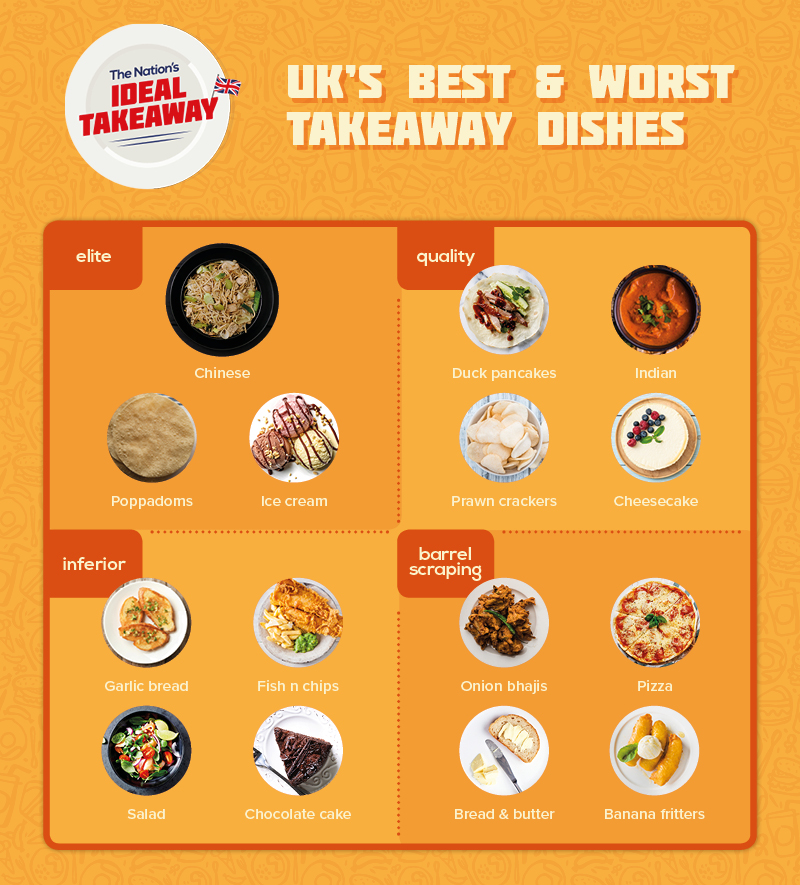 uks best and worst takeaway dishes
