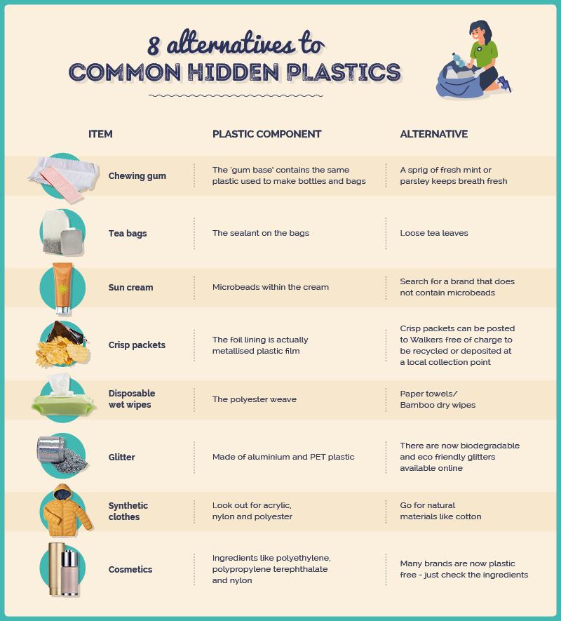 8 alternatives to common hidden plastics