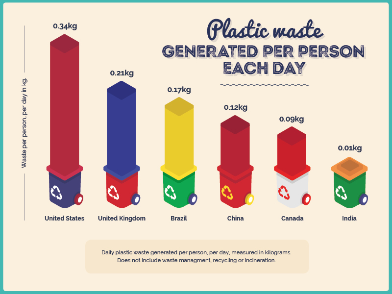 plastic waste generated per person each day