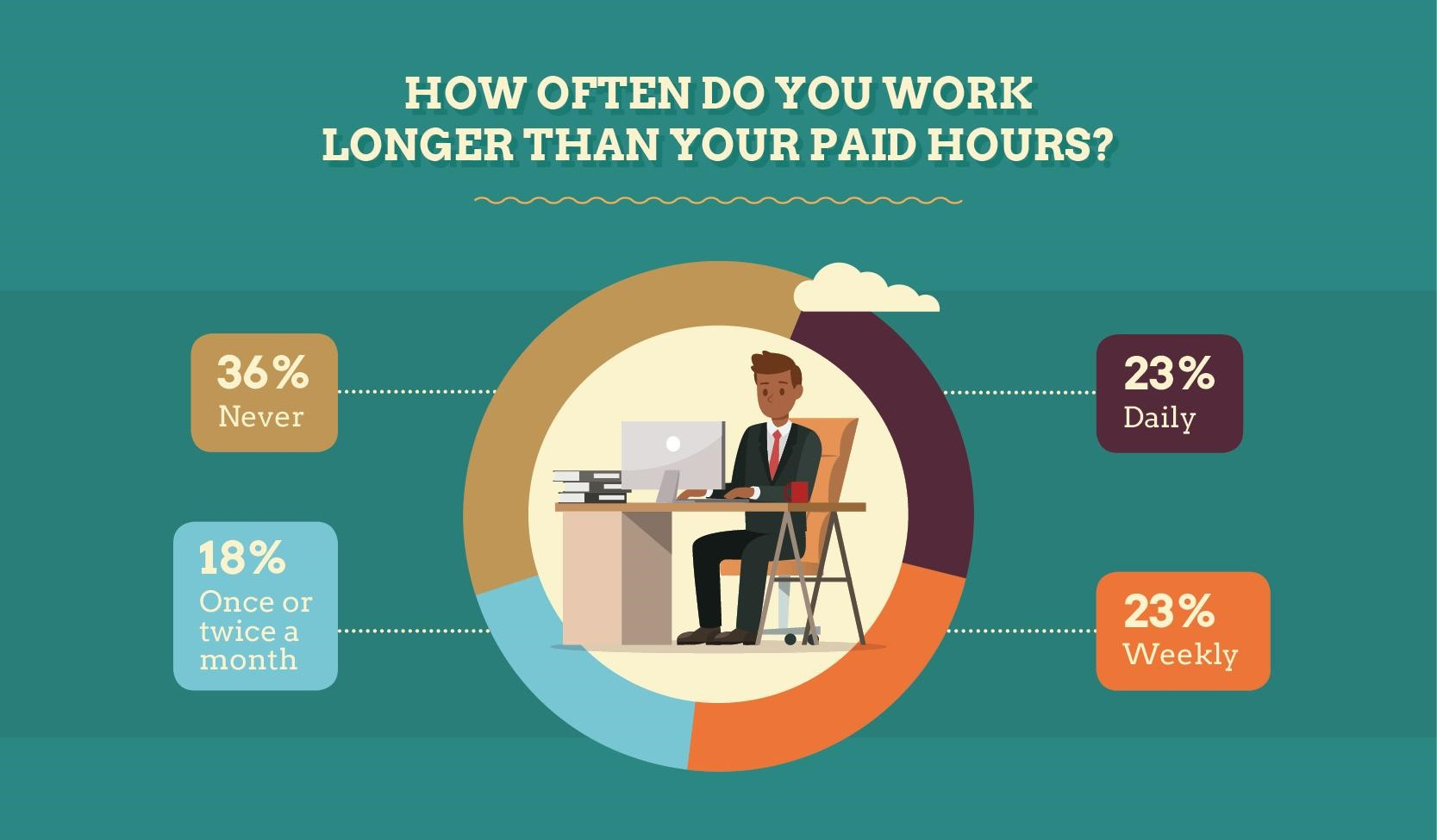 how often do you work longer than your paid hours?