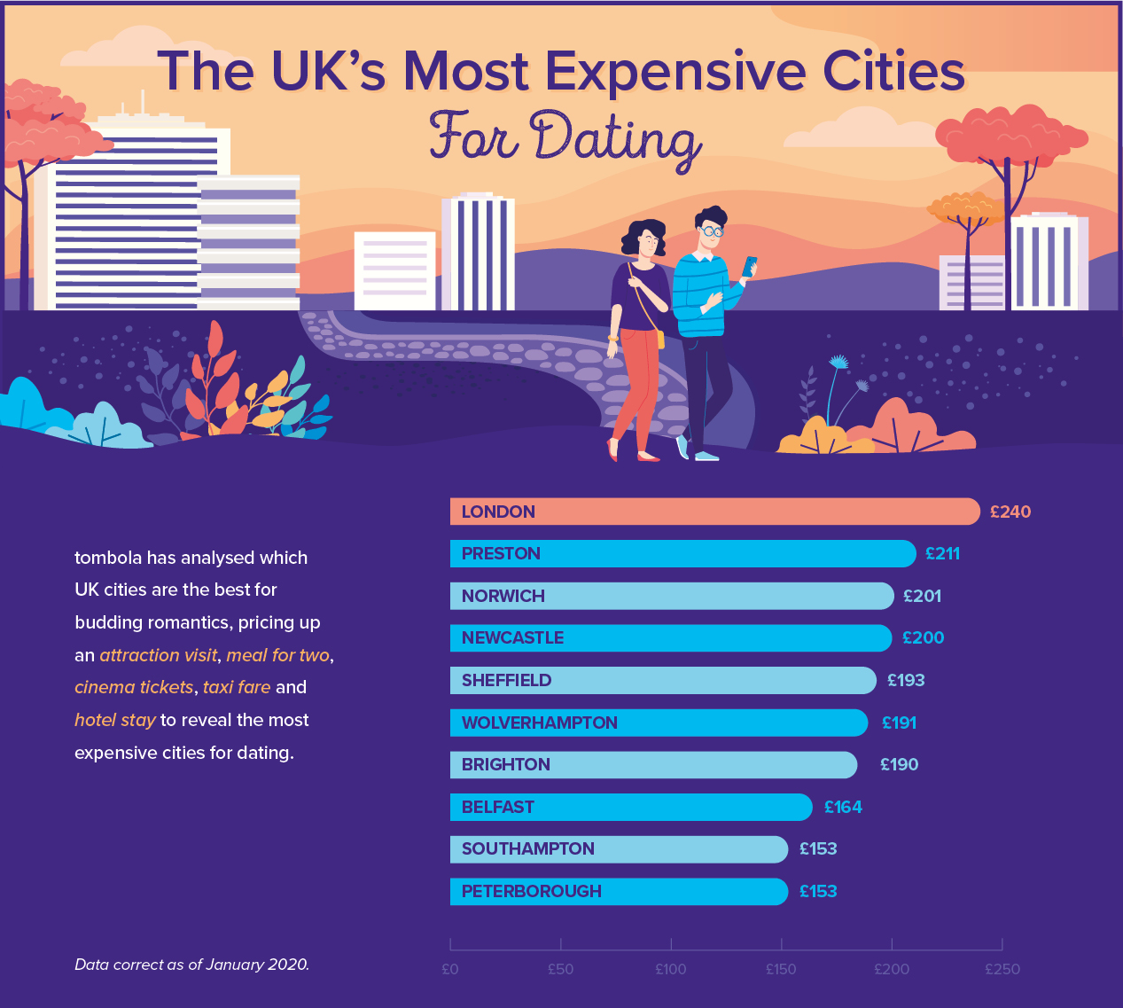 The UK's Most Expensive Cities for Dating