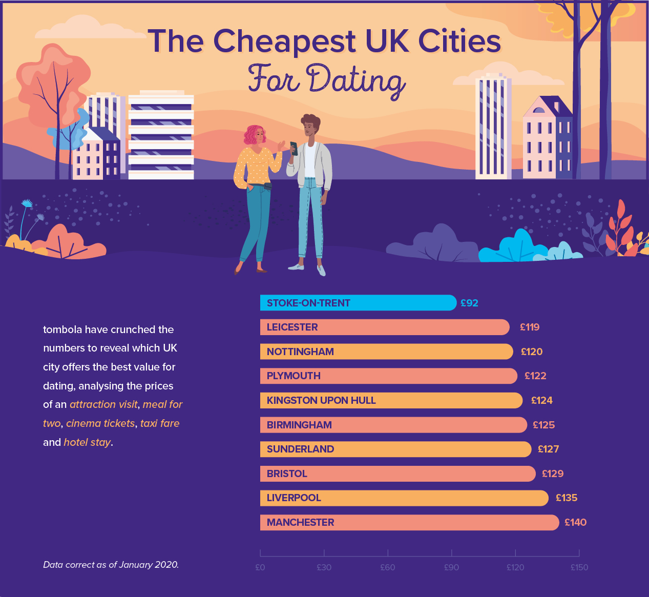 The Cheapest UK Cities for Dating