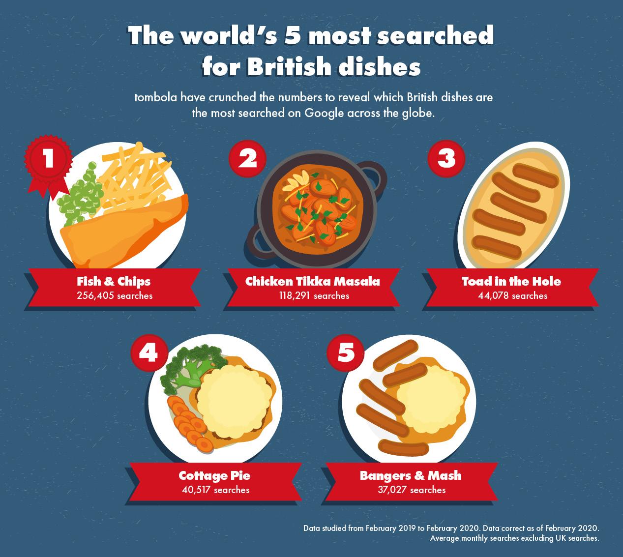 British Foods Around the World 1