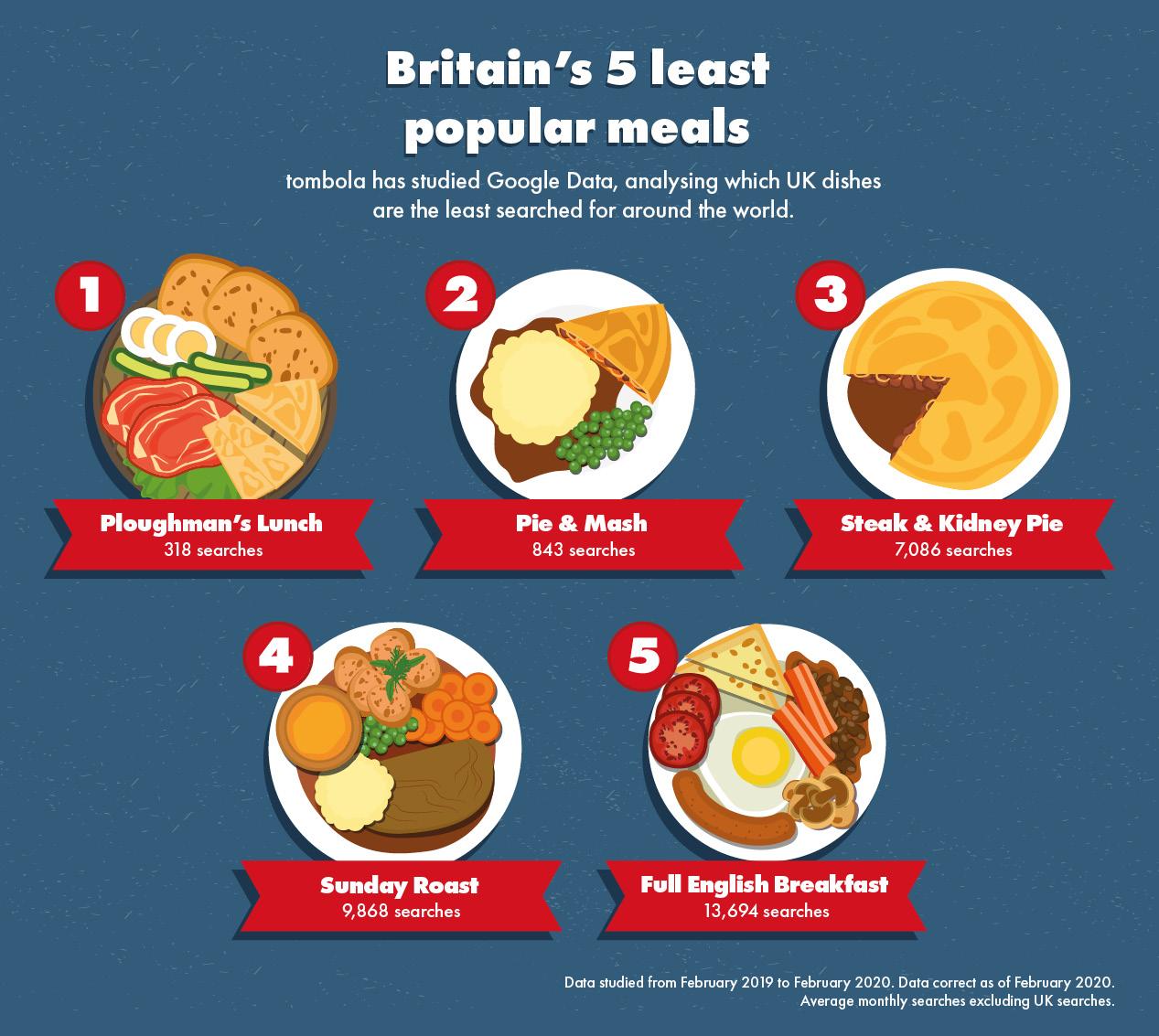 British Foods Around the World 2