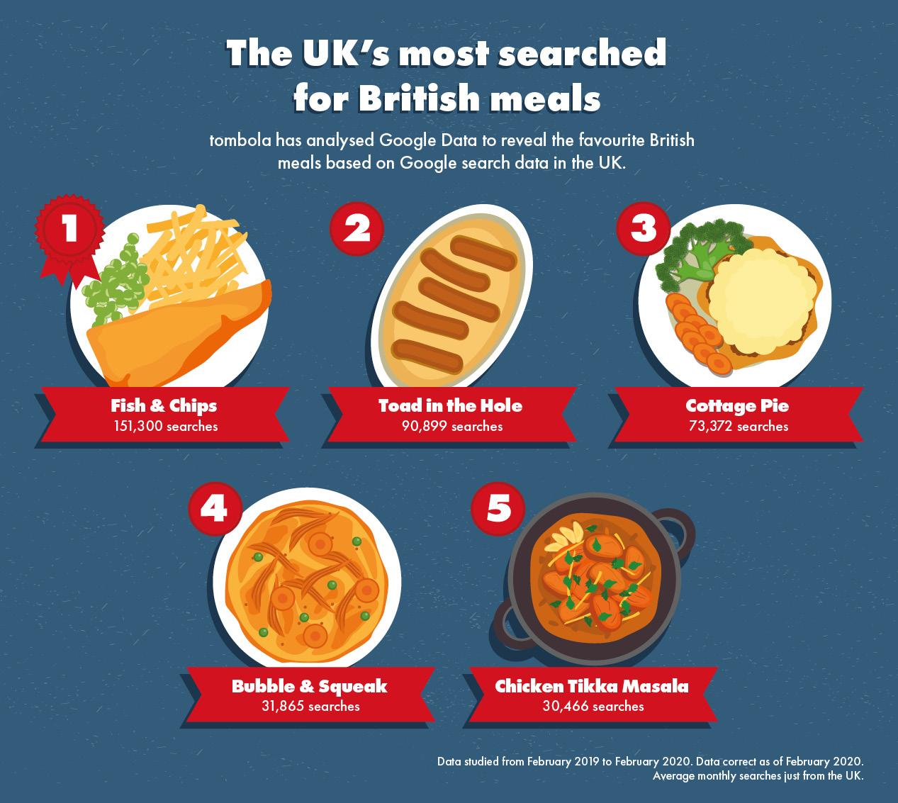 British Foods Around the World 3