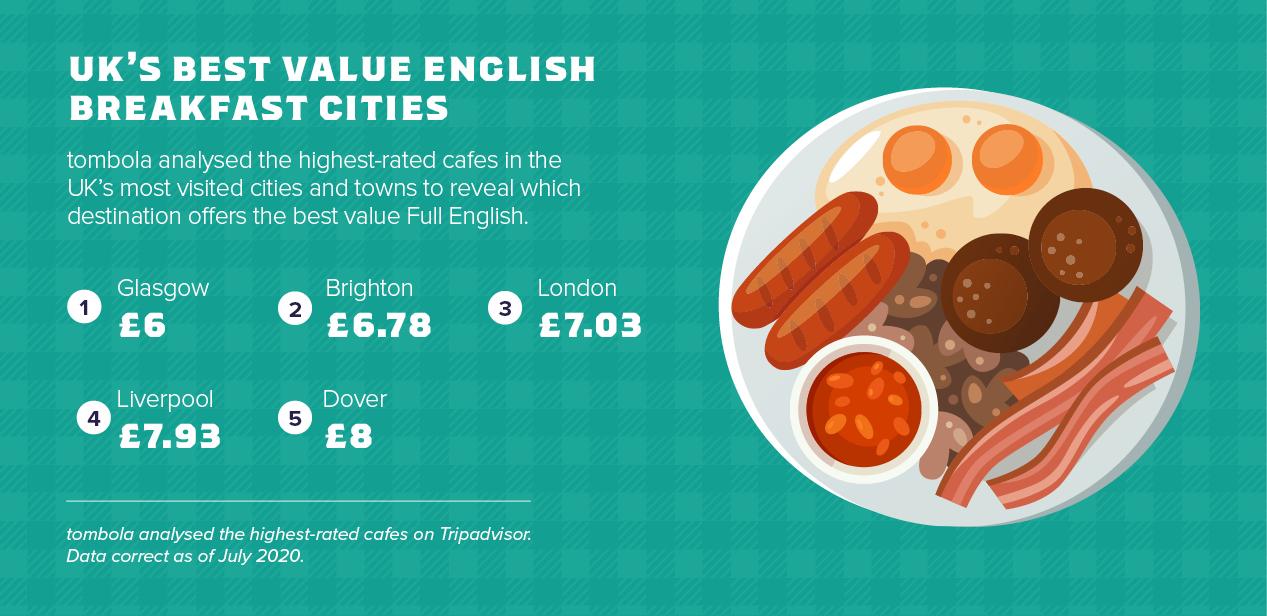 best value breakfast
