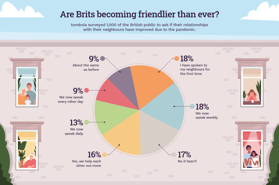 Are Brits Becoming Friendlier Than Ever?