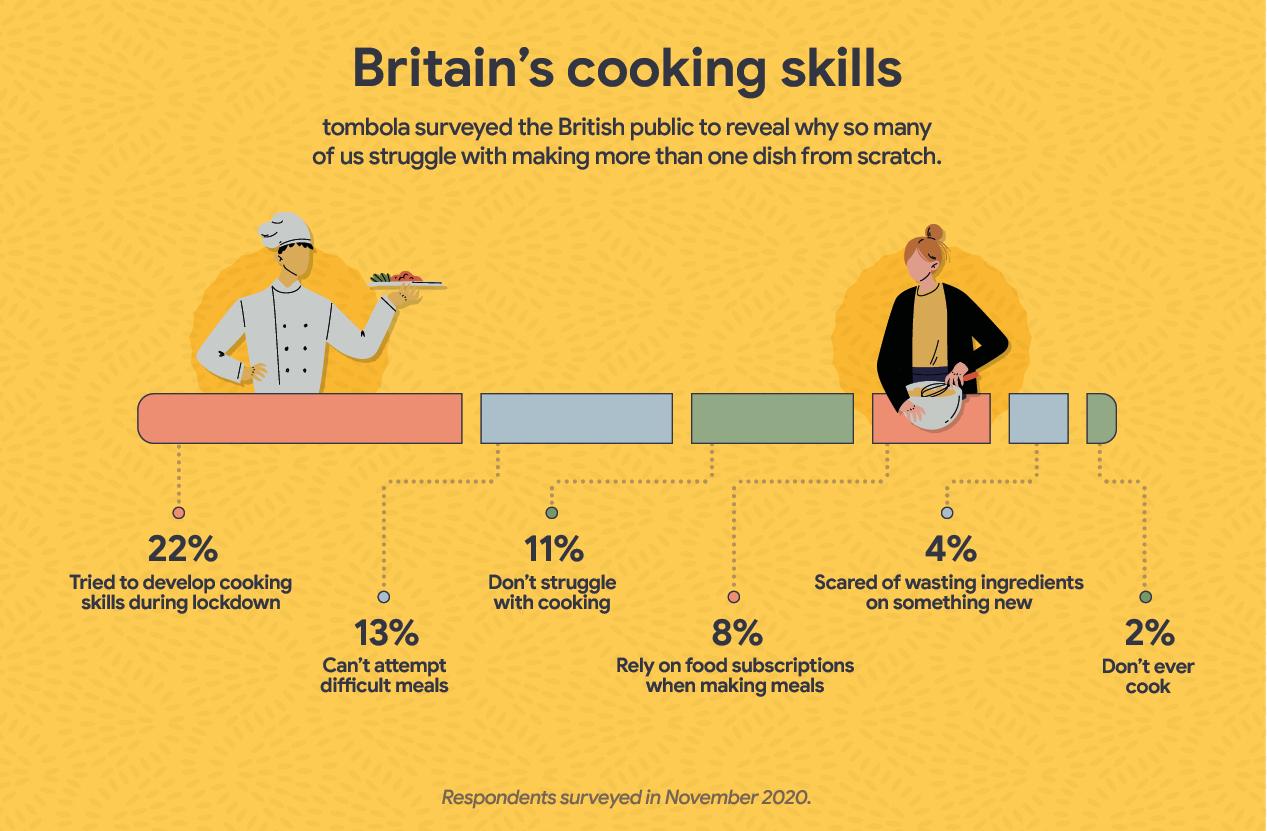 Britain's cooking skills