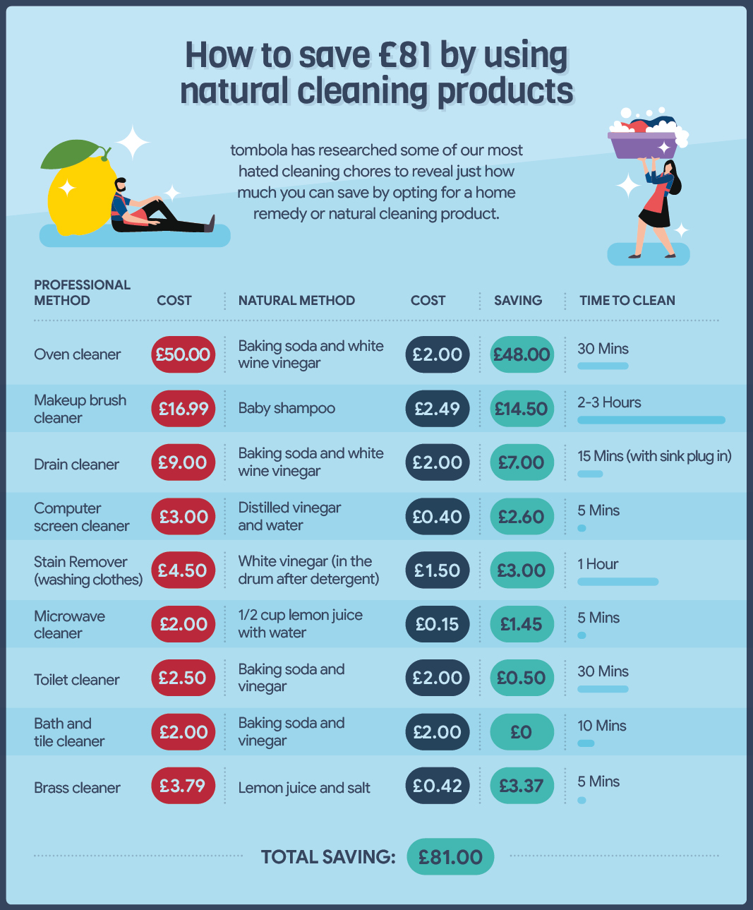 natural cleaning can save you money